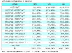 給与所得者の給与階級別人数(男女別)