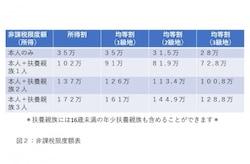 非課税限度額表