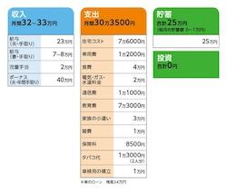 相談者「柚子」さんの家計収支データ