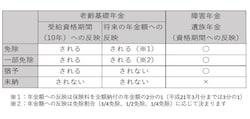 日本年金機構HPを基に筆者作成