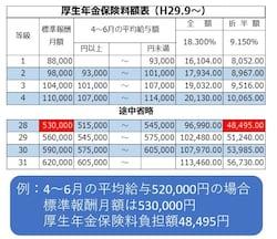 日本年金機構・厚生年金保険料額表を一部改変