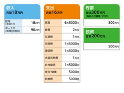 一日食費五百円さんの家計収支データ