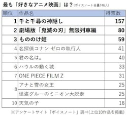 好きなアニメ映画TOP10! (2021年4月10〜16日)