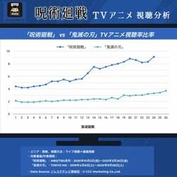 「呪術廻戦」VS「鬼滅の刃」TVアニメ視聴率比較