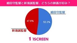 細田守監督が52.2%と、過半数を占める結果に 出典:1screen