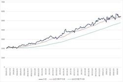 50日移動平均線が下値支持線(サポートライン)となり緩やかな株価上昇が続いている。見つけたいのはこのようなチャートで過去にレジスタンスラインとなっているところがエントリーを考えるタイミング(この場合は50日移動平均線)