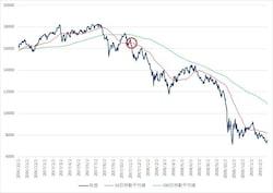 200日移動平均線を50日移動平均線が下に突き抜けるデッドクロスが発生した後、株価がいったん反発し、再度50日移動平均線を下に突き抜けてきたところ(赤丸部分)が売りのポイントとなります