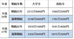 勤続年数、学歴別の平均退職金額(男性・定年退職)(中央労働委員会「賃金事情等総合調査」平成29年)