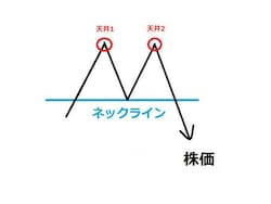 ダブルトップイメージ図