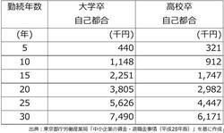 勤続年数別の退職金(東京都の中小企業で自己都合退職の場合)