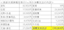 総務省「平成27年 家計調査年報(家計収支編)」より、筆者が作成。