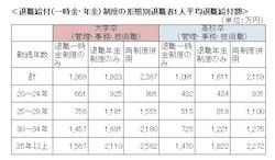 厚生労働省「平成25年就労条件総合調査」より、筆者が作成。