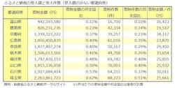 ふるさと納税受入額の少ない都道府県