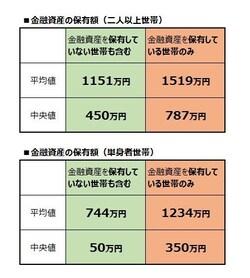 金融資産の保有額 平均値と中央値