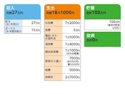 相談者「稲子」さんの家計収支データ