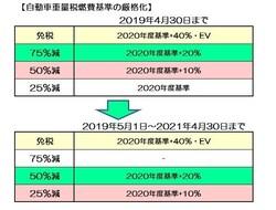 自動車重量税の厳格化 (図表は税制改正資料より筆者作成)