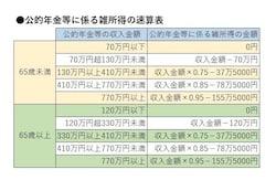 公的年金の雑所得は速算表で計算できる。