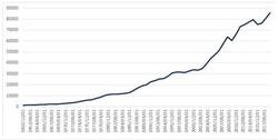 世界のGDP年次推移(単位:10億USD)