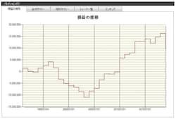 12月株式市場における日経平均採用銘柄の検証結果