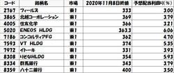 表1:<strong>3万円台で買える配当利回り3%超の銘柄</strong>