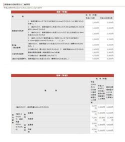 上段:原動機付自転車、軽2輪、小型特殊自動車、2輪の小型自転車の軽自動車税額/下段:3輪・4輪以上の軽自動車の軽自動車税額(出典:大阪市ホームページ)