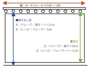 カーテンのサイズの採寸方法
