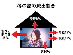 3.起床時の室温が低すぎないように寝室の断熱性を見直して