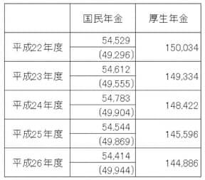 国民年金は月5万4414円、厚生年金は月14万4886円