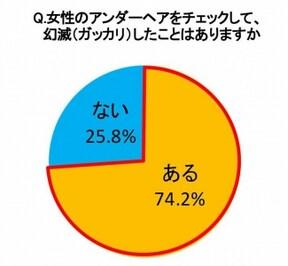 女性のアンダーヘアについて幻滅したことがある男性は74.2%