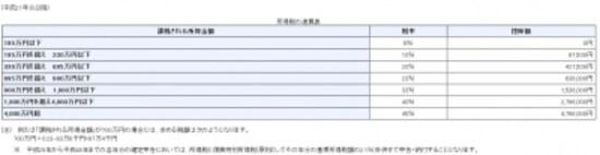 所得税の速算表(国税庁ウェブサイトより)