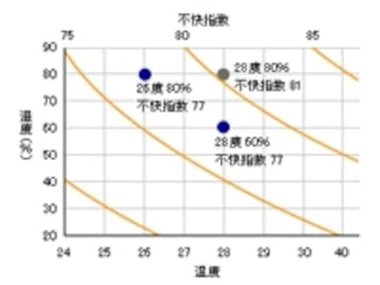温度?湿度と不快指数の関係グラフ※All About「環境を考えた住まい」参考