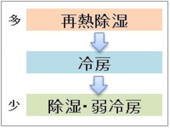 除湿の方式により、消費電力が【再熱除湿】>【冷房】>【除湿】の順になっていることもあるので、しっかり確認を!