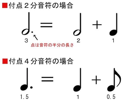 画像 3/9 :ピアノの基礎知識!楽譜の読み方と音符や記号一覧