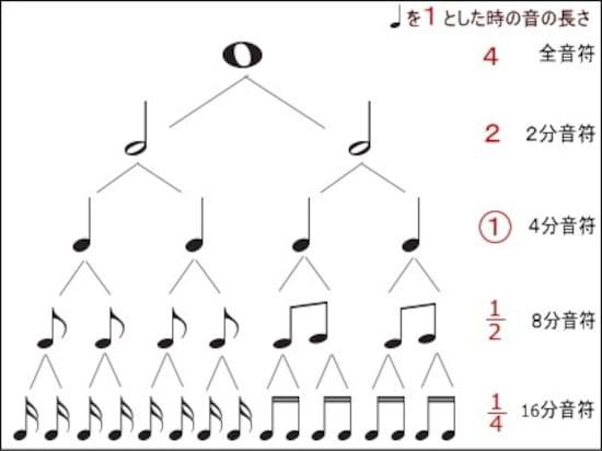 画像 89 ピアノの基礎知識楽譜の読み方と音符や記号一覧