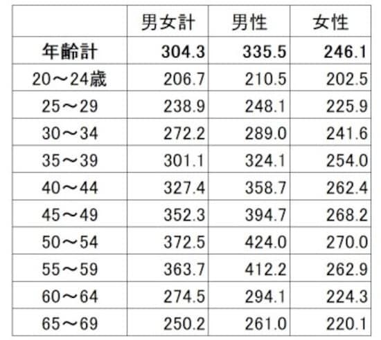 年齢・男女別の平均賃金(残業代などは含まない所定内給与)。男女で賃金の増え方が違う(単位:千円)出典:厚生労働省「平成29年賃金構造基本統計調査(全国)」