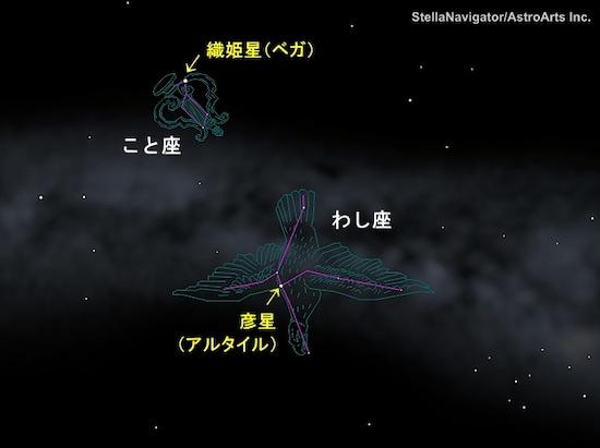 織姫星と彦星