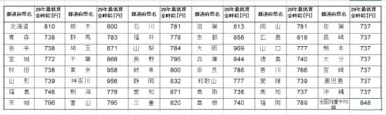 平成29年全国の地域別最低賃金は?(厚生労働省HPより)