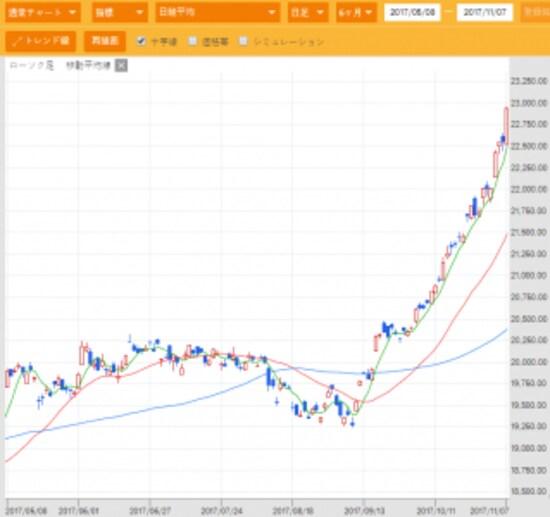 日経平均株価。会社四季報オンラインより