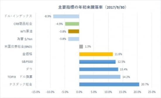 2017年第3四半期までの各資産の年初来騰落率