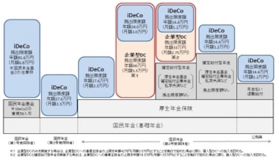 加入対象者が拡大したiDeCoのイメージ図(出典:厚生労働省)