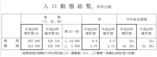 『平成29年(2017年)の人口動態統計の年間推計』(厚生労働省より)