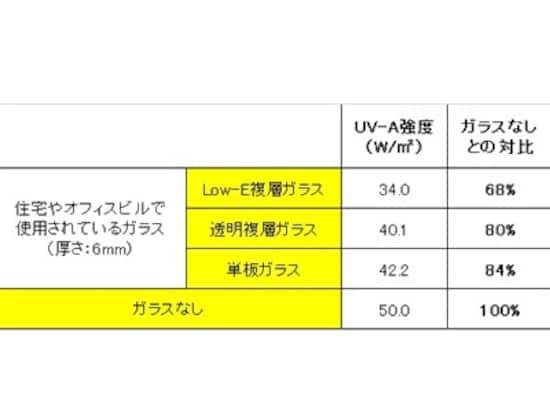 表A:主なガラスによる、紫外線UVA強度のガラスなしとの比較。(東京の5月晴れの日の正午に相当する疑似太陽光にて測定)