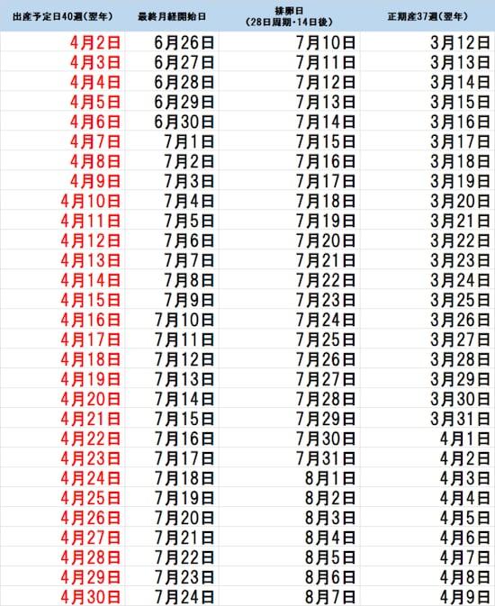 計算 週 カレンダー 妊娠 数