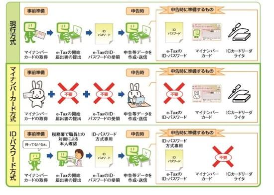 eタックスの簡便化のイメージ図(出典:国税庁)