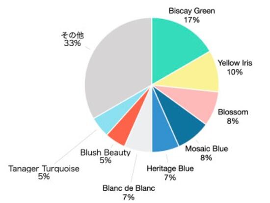 2020春夏の人気色トップは、ビスケーグリーン(明るいブルーグリーン)