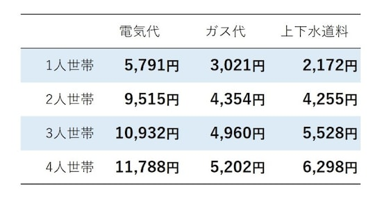 世帯人数別の水道光熱費平均額(出典:総務省「家計調査家計収支編」(2020年)より、筆者・編集部が作成)