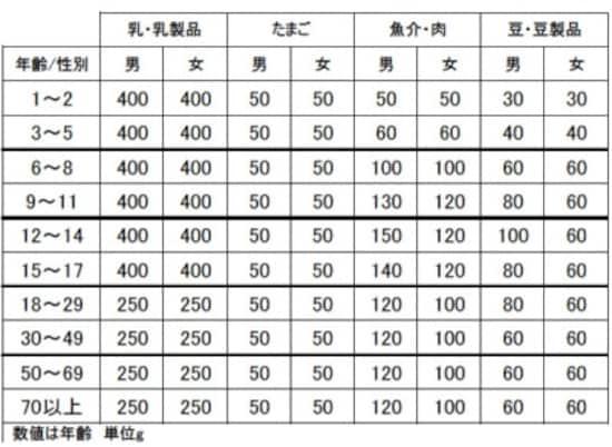 文部科学省科学技術?学術審議会資源調査分科会『五訂増補日本食品標準成分表』より抜粋