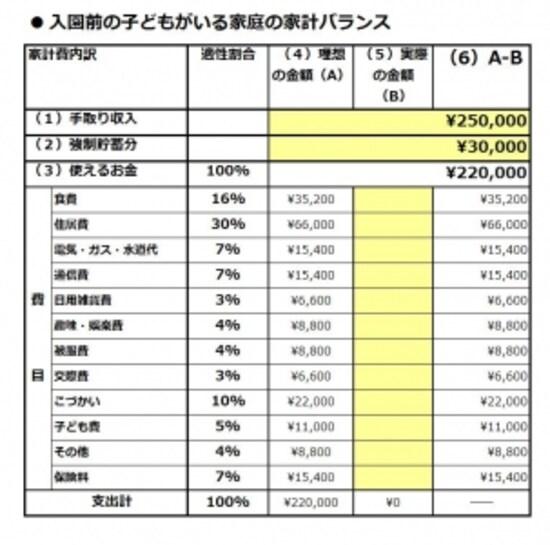 ひと月3万円の貯蓄をキープできるように、家計費を見直し