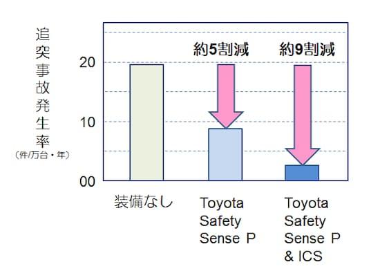 トヨタの調査の対象車種はプリウスで、調査期間は2015年12月から2016年12月。約24万7000台のうち「Toyota Safety Sense P」のみの搭載車は約8万4000台、「Toyota Safety Sense P」と「ICS(インテリジェントクリアランスソナー)」搭載車は約12万1000台だという