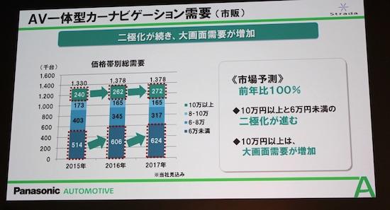 パナソニックによると、AV一体型カーナビの需要(見込み含む)は、ここ数年横ばいで推移しているそうだ